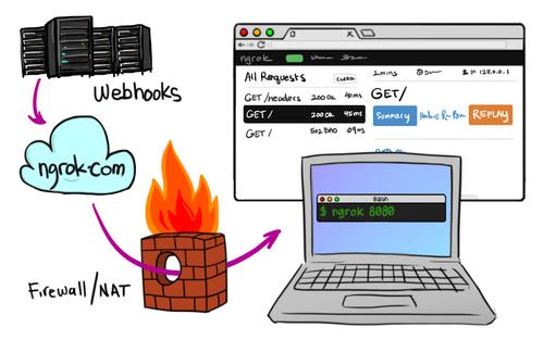 【环境部署系列】十分钟建自己的ngrok服务器,文末附免费ngrok客户端资源