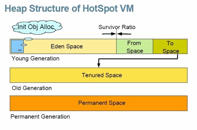 【JVM系列】史上最清晰的Java内存模型介绍