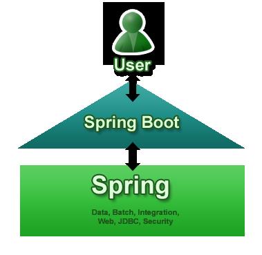 【面试系列8】Spring Boot