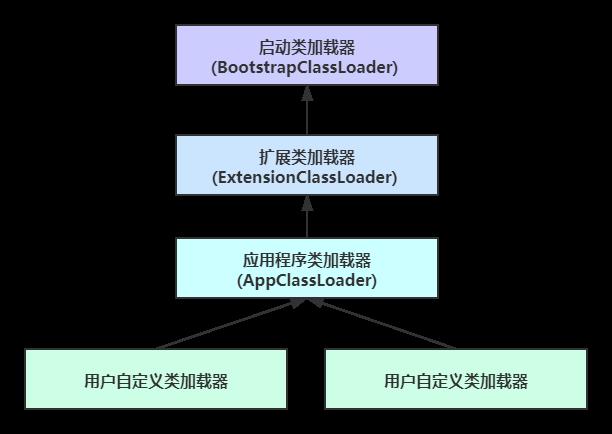 JDK8中的类加载器