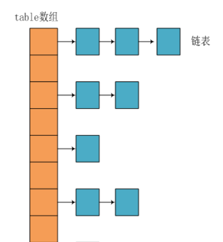 jdk1.7中HashMap数据结构