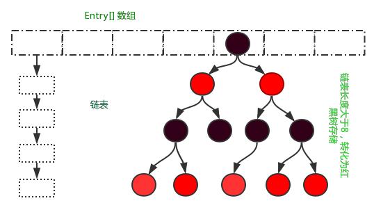 jdk1.8中HashMap数据结构
