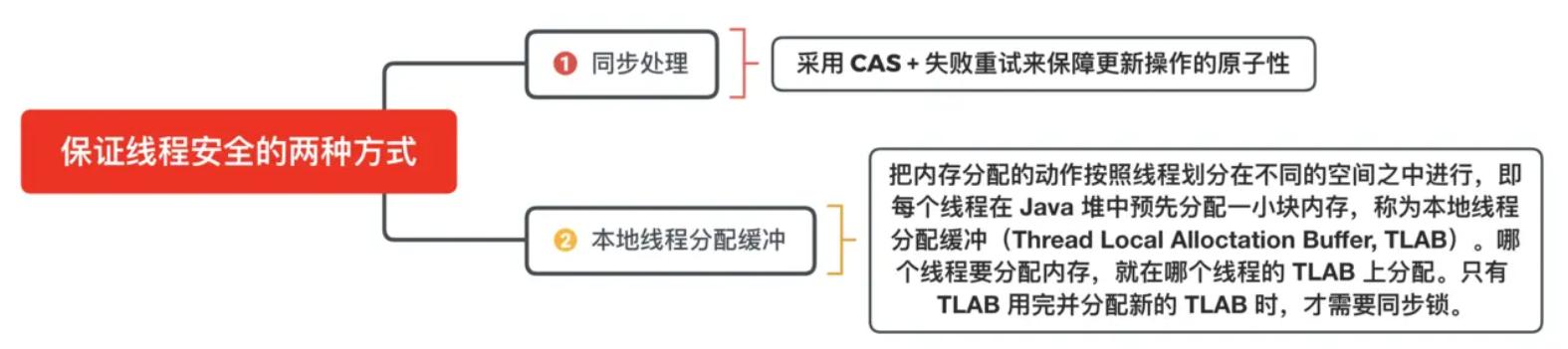 内存分配时保证线程安全的两种方式