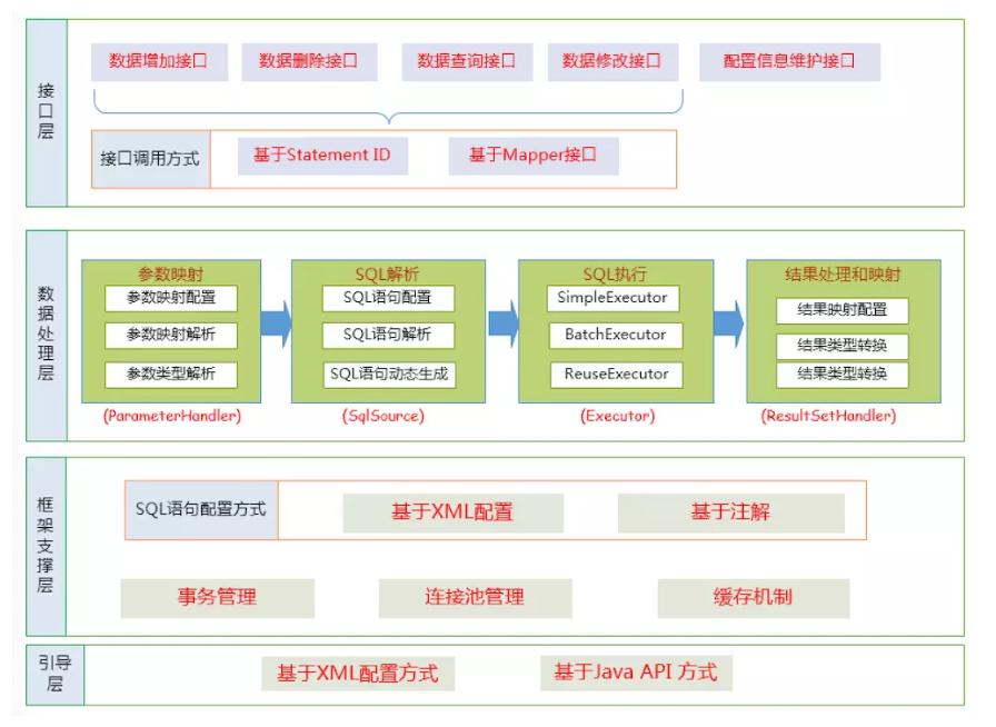 Mybatis功能框架