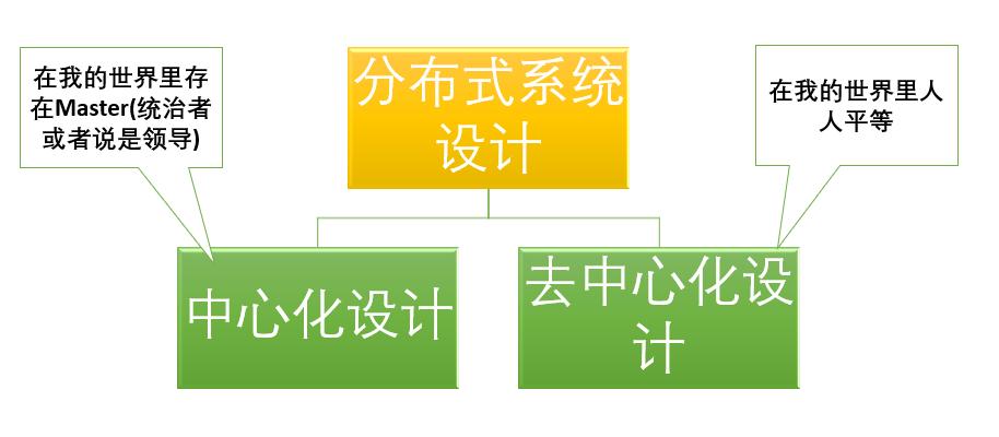 分布式系统设计两大思路:中心化和去中心化