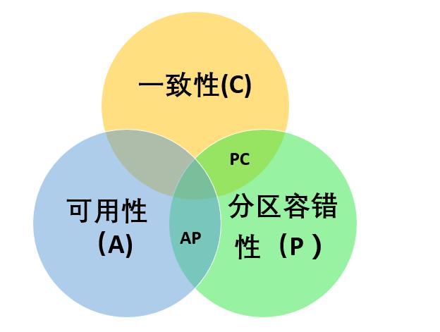CAP定理